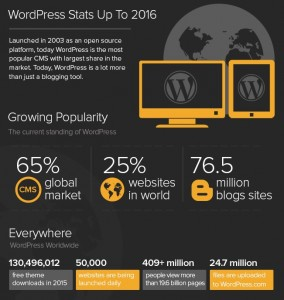 WordPress Status- Crystal Clear SEO